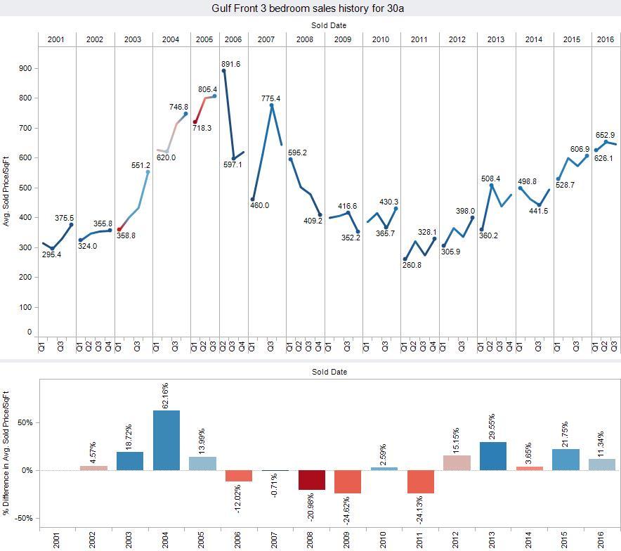 Santa Rosa Beach condos for sale graph