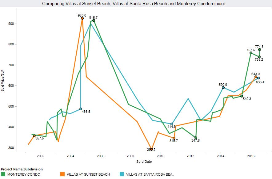 Santa Rosa Beach condos for sale graph