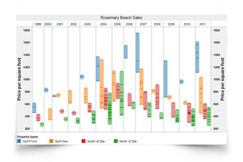 Rosemary Beach real estate update